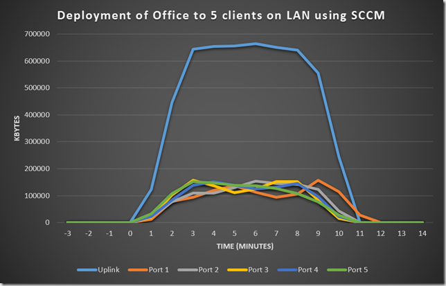 Deploy office LAN SCCM