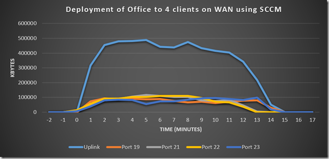 Deploy office to WAN SCCM