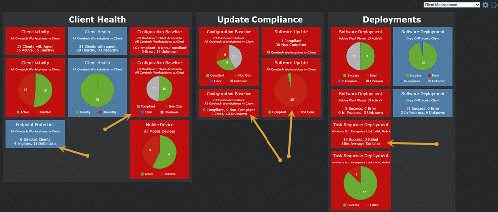 System Center 2012 ConfigMgr Dashboard– Because we want you
