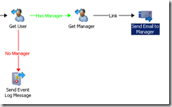 System Center Orchestrator 2012: Active Directory IP – Get