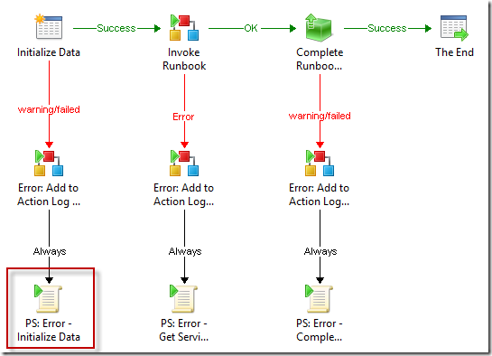 SCO 2012: Force a Failed status of the runbook! – CTGlobal